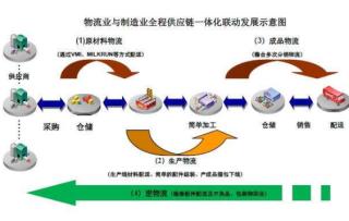 物流信息网络的概念与搭建方法概述