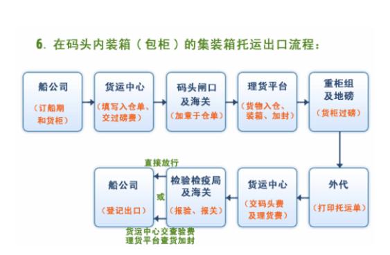報關員基礎知識:集裝箱出口報關流程